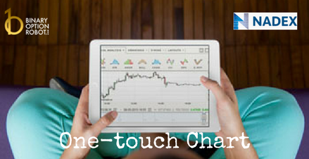 Nadex Introduced One-Touch Chart Feature
