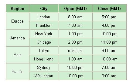 binary options trading hours