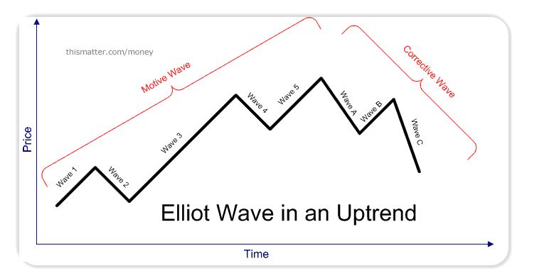 Elliot Waves Trends
