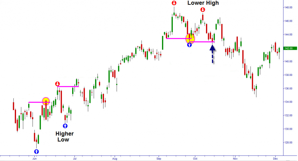 High Lows and Low Highs in Trends