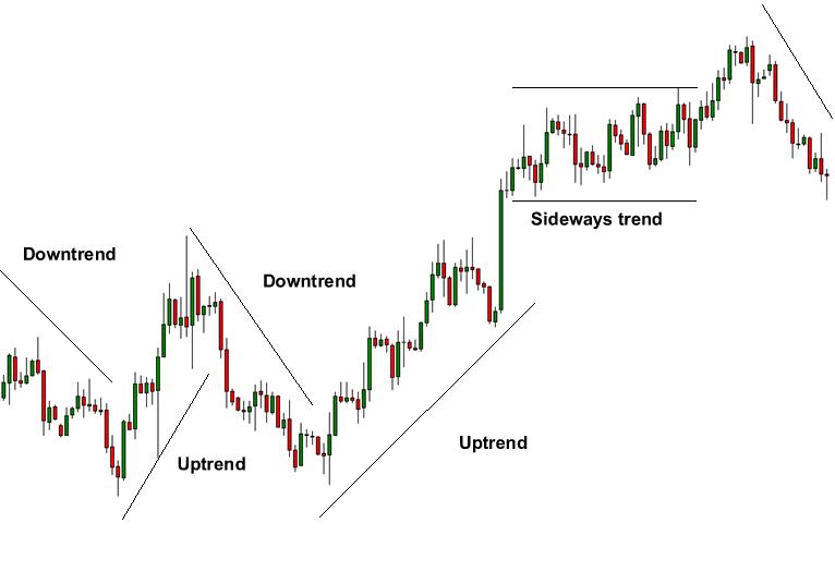 Trend Binary Options